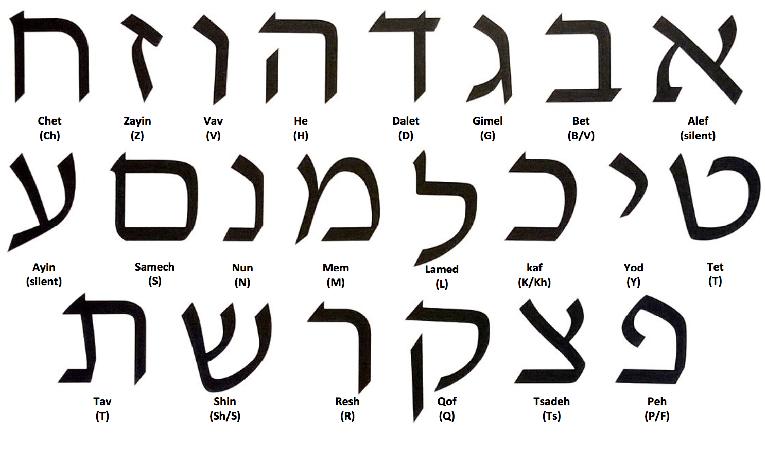 தேவனுக்கு வேதம் கூறும் பல எபிரேய பெயர்களும் அதற்கான தமிழ் அர்த்தங்களும்